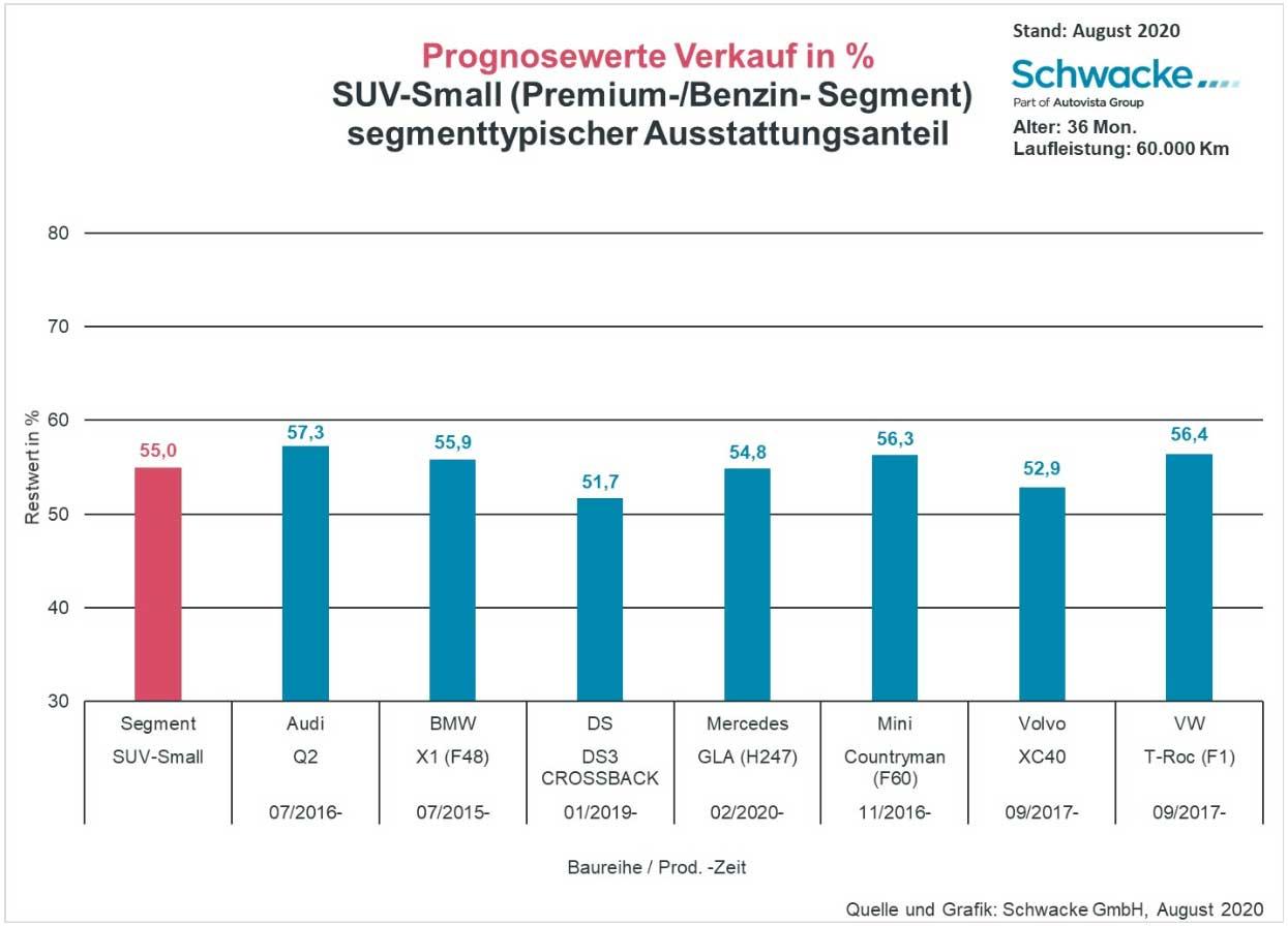 Schwacke Blickpunkt SUV small Prognosewerte Verkauf in %