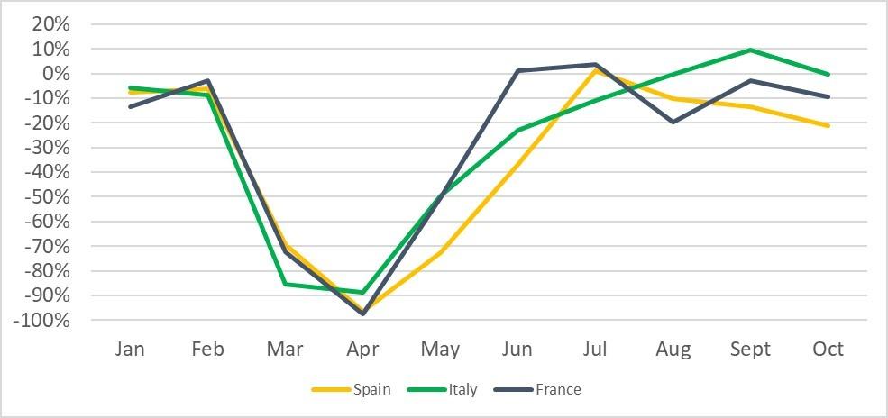 Pkw-Neuzulassungen, Frankreich, Italien und Spanien, Veränderung gegenüber dem Vorjahr in Prozent, Januar bis Oktober 2020