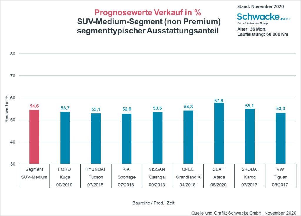 Grafik Segment-Entwicklung 11/2020 - SchwackeBlickpunkt: SUV Medium non-premium