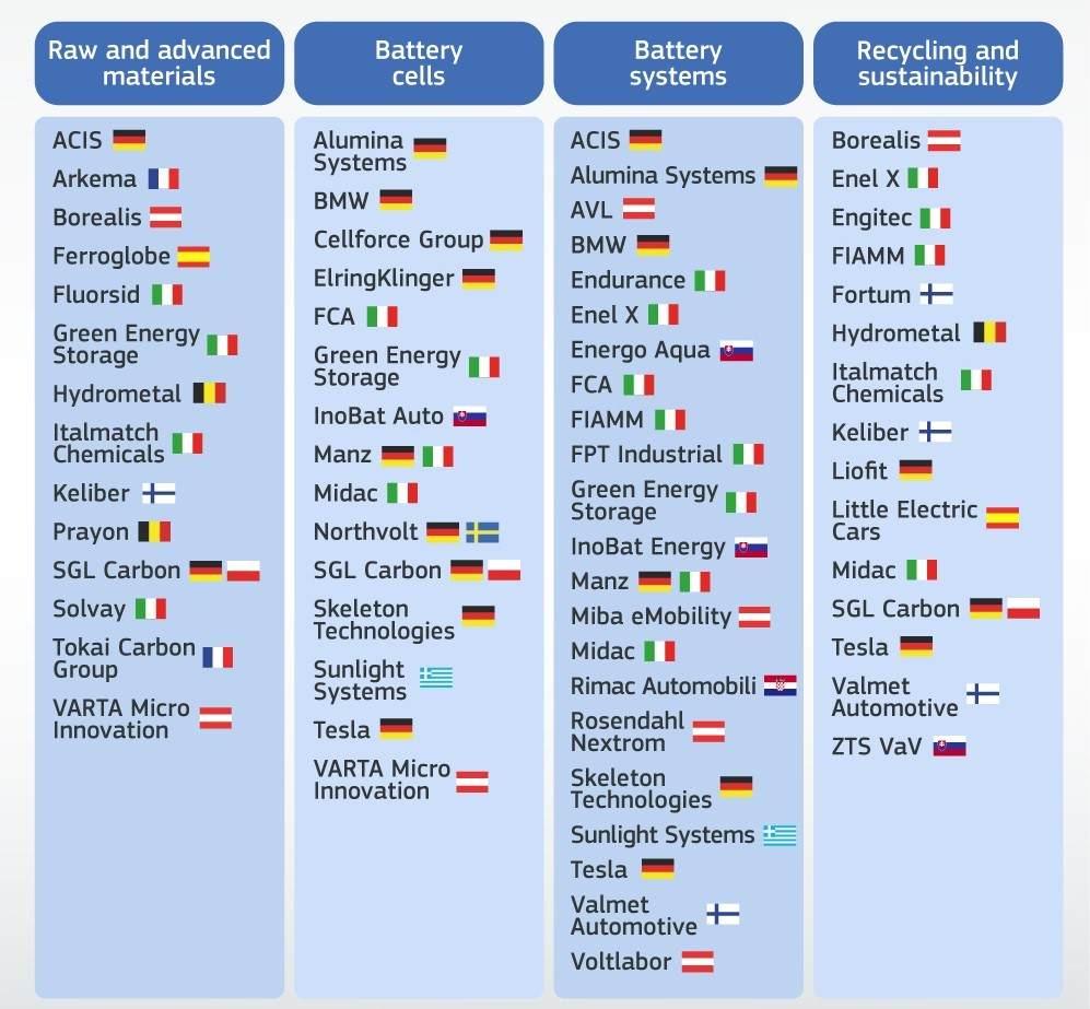 Unternehmen, die an der EU-Batterie-Wertschöpfungskette beteiligt sind IPCEI