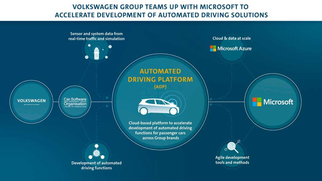 VW and Microsoft plans