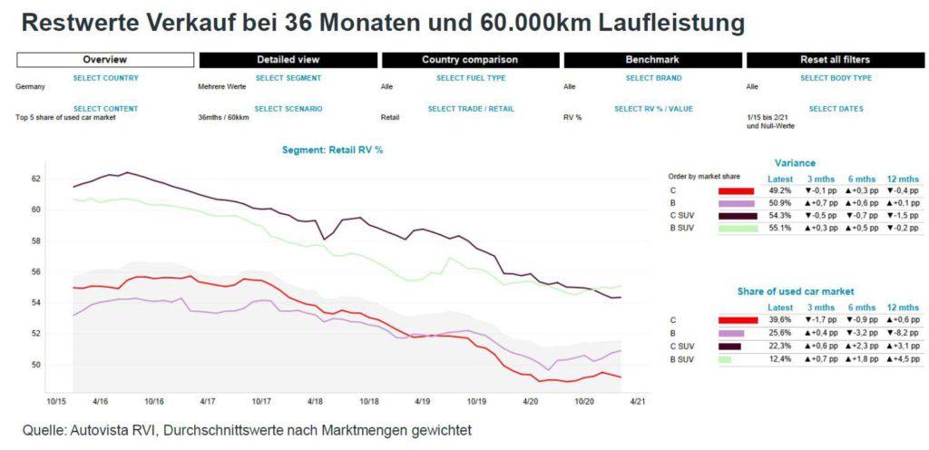 Grafik SUV Restwerte Verkauf bei 36 Monaten und 60.000 km Laufleistung