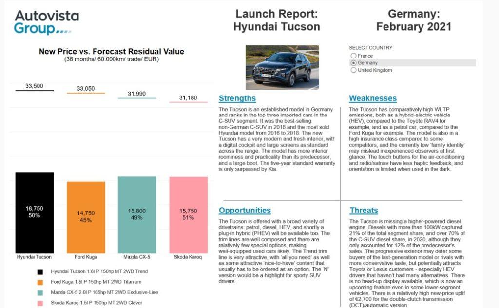 Launch Report: Hyundai Tucson