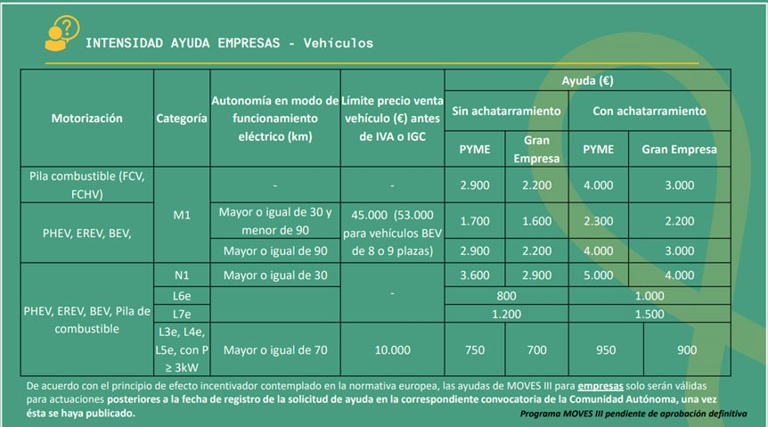 MOVES III incentive scheme